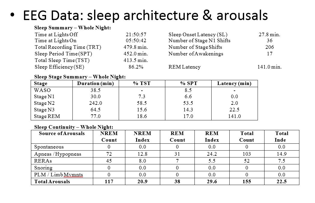interpretation of sleep Measures of sleep: the insomnia severity index, medical outcomes study (mos) sleep scale, pittsburgh sleep diary (psd) interpretation of scores.